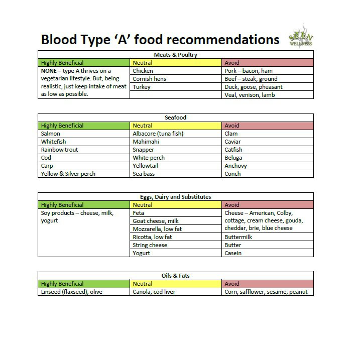 Type o blood diet food list pdf