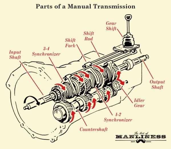 6 speed manual transmission diagram