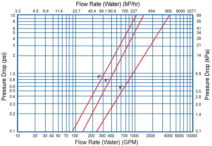 Strainer pressure drop calculation pdf