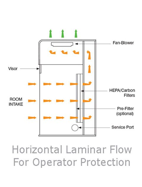 Application of laminar flow cabinet